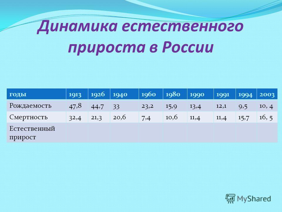 Динамика естественного прироста в России годы191319261940196019801990199119942003 Рождаемость47,844,73323,215,913,412,19,510, 4 Смертность32,421,320,67,410,611,4 15,716, 5 Естественный прирост