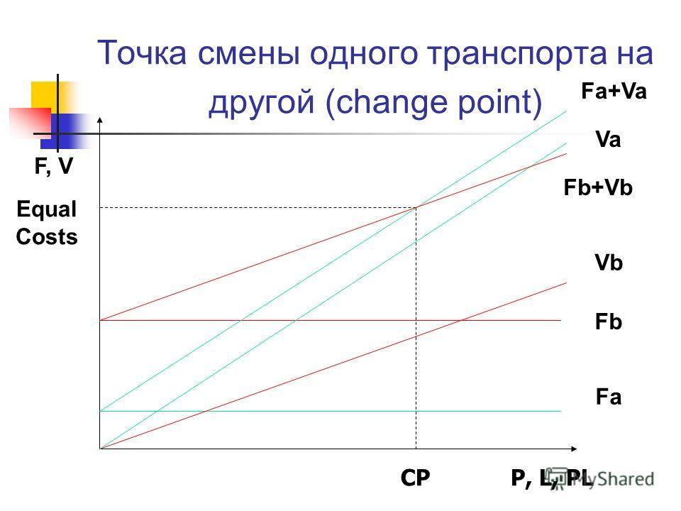 Точка смены одного транспорта на другой (change point) F, V P, L, PL Fa Fb Vb CP Equal Costs Fa+Va Va Fb+Vb