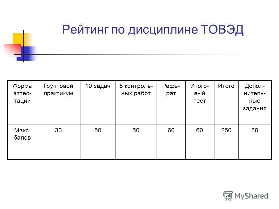 Рейтинг по дисциплине ТОВЭД Форма аттес- тации Групповой практикум 10 задач5 контроль- ных работ Рефе- рат Итого- вый тест ИтогоДопол- нитель- ные задания Макс. балов 3050 60 25030