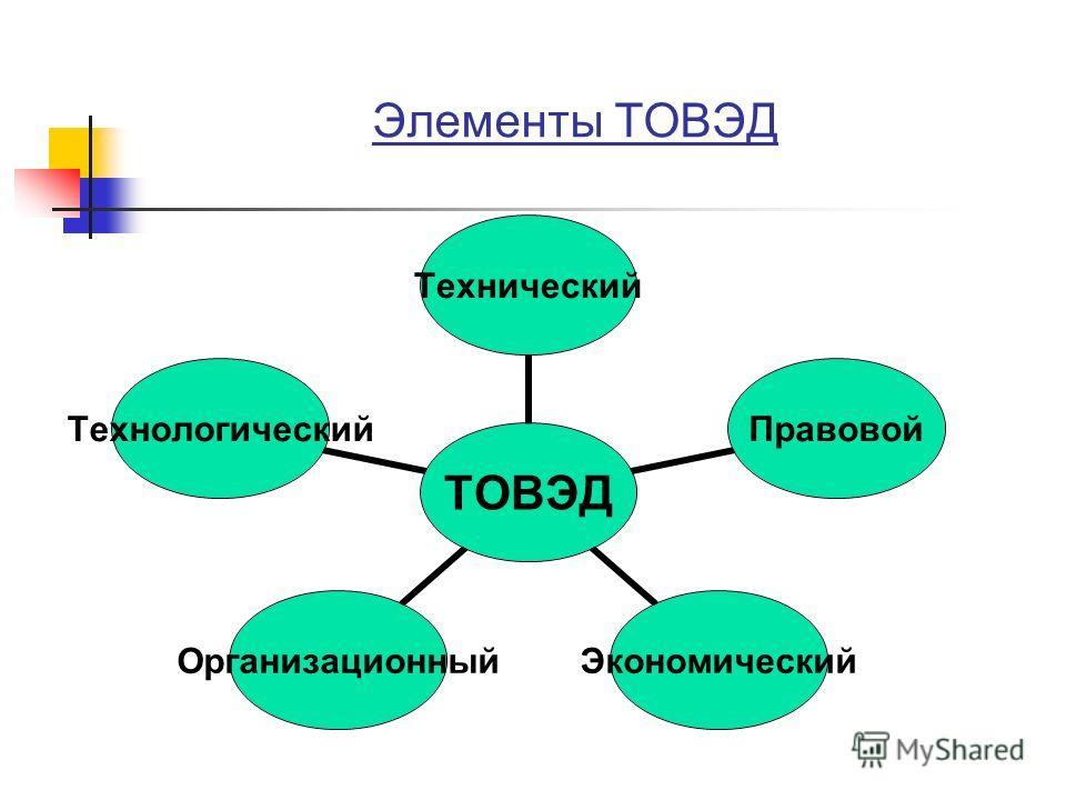 ТОВЭД ТехническийПравовойЭкономическийОрганизационныйТехнологический Элементы ТОВЭД
