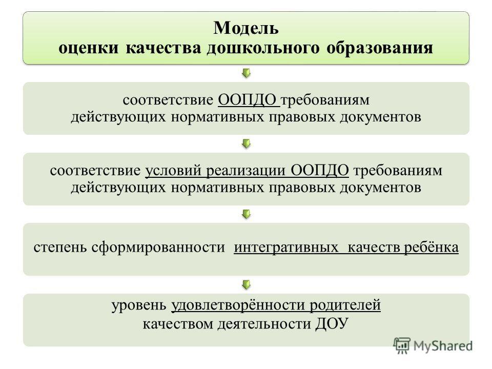 Модель оценки качества дошкольного образования соответствие ООПДО требованиям действующих нормативных правовых документов соответствие условий реализации ООПДО требованиям действующих нормативных правовых документов степень сформированности интеграти
