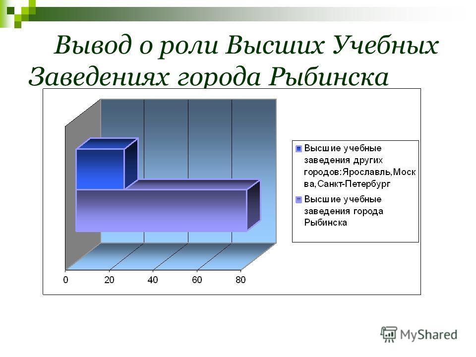 Вывод о роли Высших Учебных Заведениях города Рыбинска