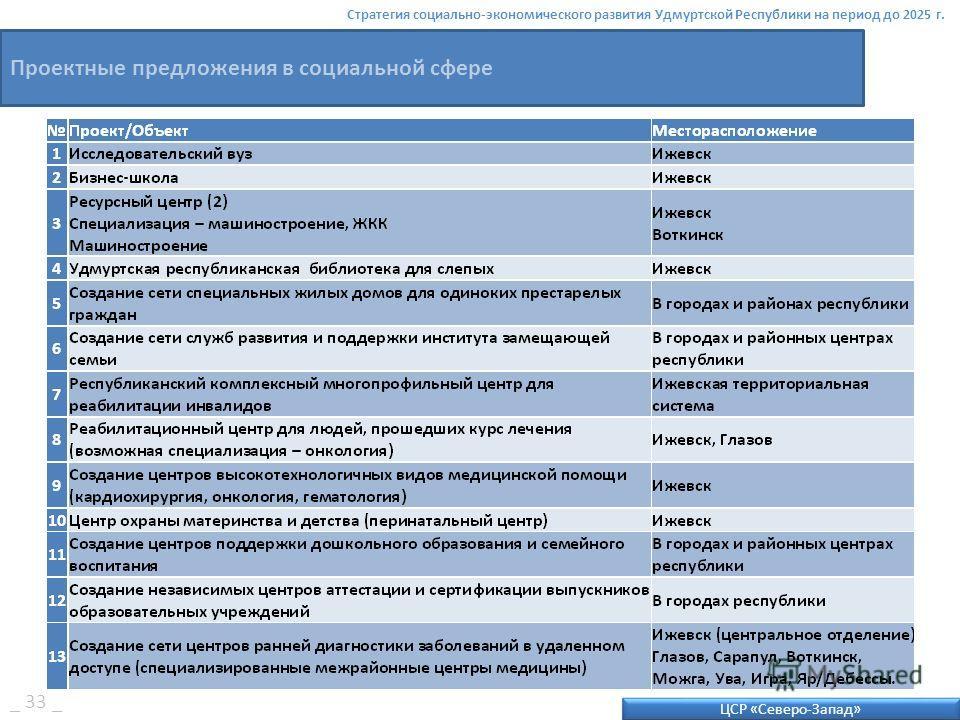 ЦСР «Северо-Запад» Стратегия социально-экономического развития Удмуртской Республики на период до 2025 г. Проектные предложения в социальной сфере _ 33 _