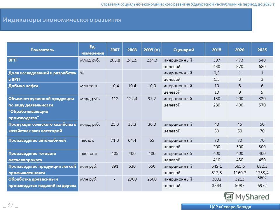 ЦСР «Северо-Запад» Стратегия социально-экономического развития Удмуртской Республики на период до 2025 г. Индикаторы экономического развития Показатель Ед. измерения 200720082009 (о)Сценарий201520202025 ВРПмлрд руб.205,8241,9234,3инерционный397473540