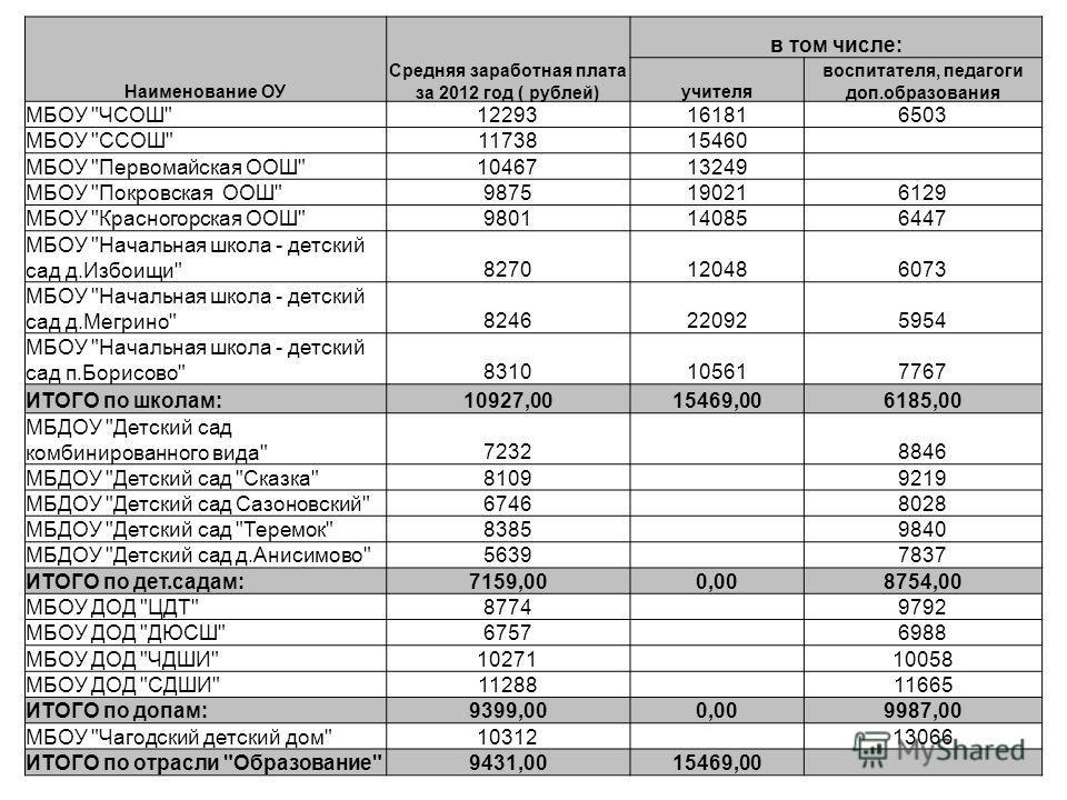Наименование ОУ Средняя заработная плата за 2012 год ( рублей) в том числе: учителя воспитателя, педагоги доп.образования МБОУ
