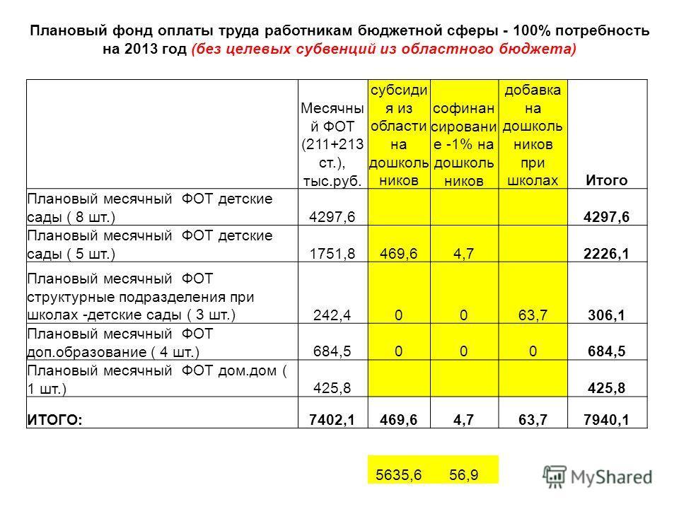 Плановый фонд оплаты труда работникам бюджетной сферы - 100% потребность на 2013 год (без целевых субвенций из областного бюджета) Месячны й ФОТ (211+213 ст.), тыс.руб. субсиди я из области на дошколь ников софинан сировани е -1% на дошколь ников доб