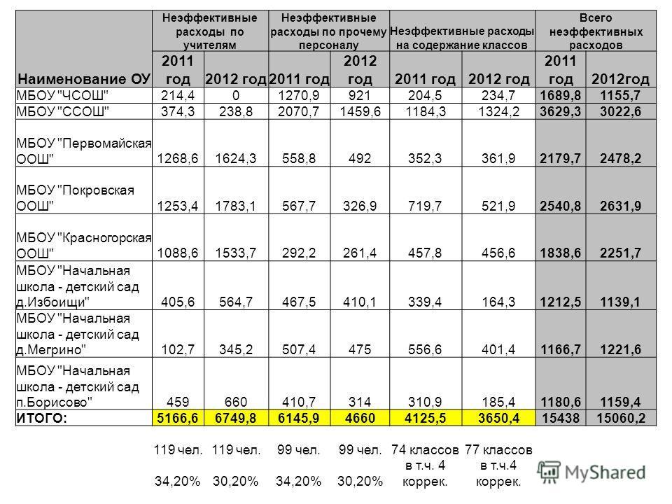 Наименование ОУ Неэффективные расходы по учителям Неэффективные расходы по прочему персоналу Неэффективные расходы на содержание классов Всего неэффективных расходов 2011 год2012 год2011 год 2012 год2011 год2012 год 2011 год2012год МБОУ