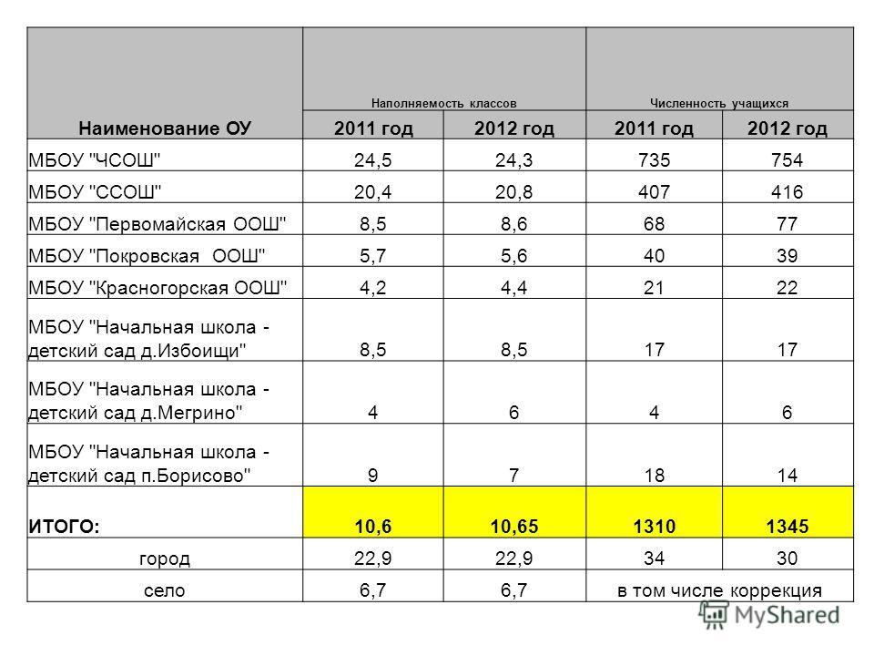 Наименование ОУ Наполняемость классовЧисленность учащихся 2011 год2012 год2011 год2012 год МБОУ