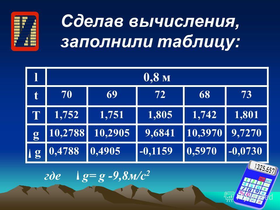 Сделав вычисления, заполнили таблицу: l0,8 м t 7069726873 Т 1,7521,7511,8051,7421,801 g 10,278810,29059,684110,39709,7270 g 0,47880,4905-0,11590,5970-0,0730 где g= g -9,8м/с 2