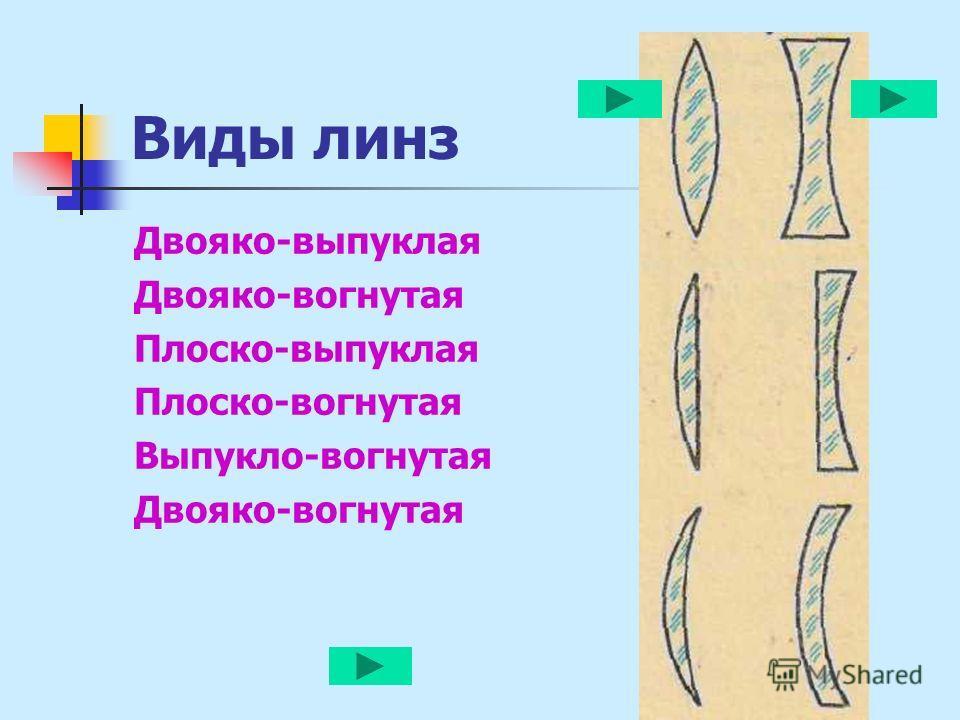 Виды линз Двояко-выпуклая Двояко-вогнутая Плоско-выпуклая Плоско-вогнутая Выпукло-вогнутая Двояко-вогнутая