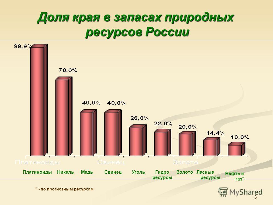 3 Доля края в запасах природных ресурсов России Лесные ресурсы Нефть и газ* УгольГидро ресурсы ЗолотоНикельМедьСвинецПлатиноиды * - по прогнозным ресурсам