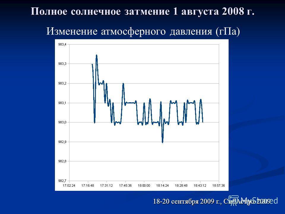 Полное солнечное затмение 1 августа 2008 г. 18-20 сентября 2009 г., СибАстро-2009 Изменение атмосферного давления (гПа)