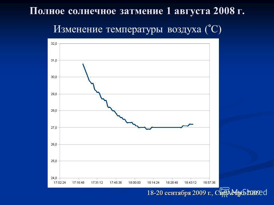 Полное солнечное затмение 1 августа 2008 г. 18-20 сентября 2009 г., СибАстро-2009 Изменение температуры воздуха (°C)