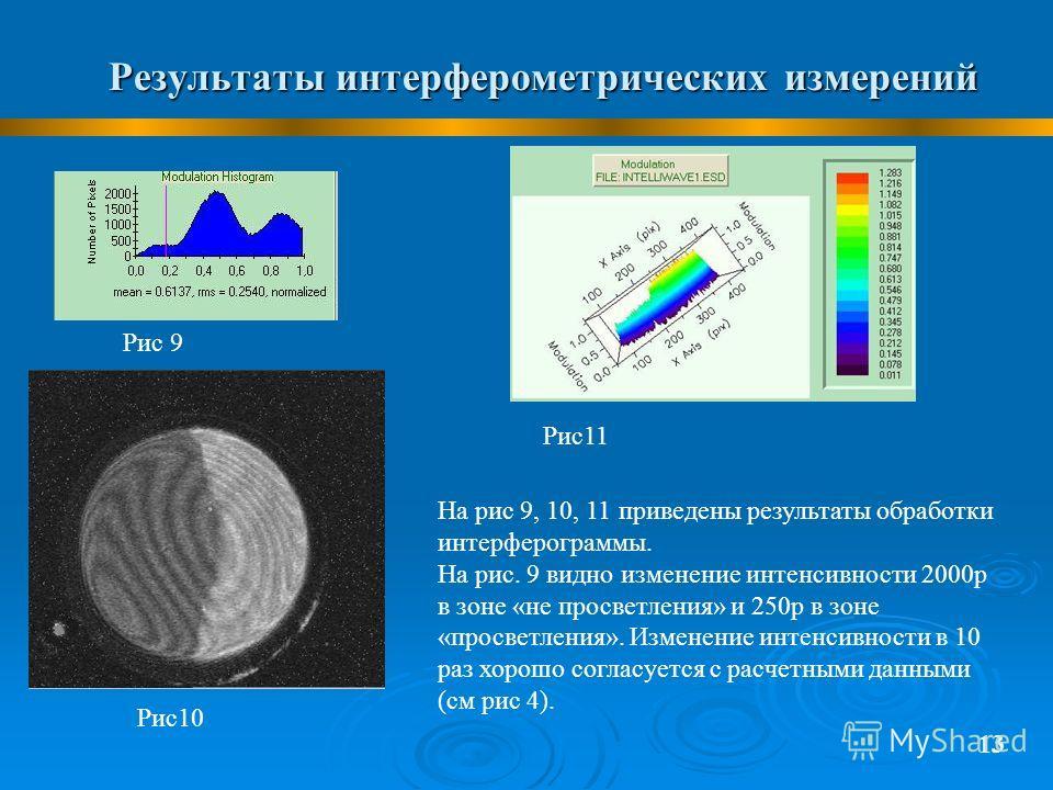Результаты интерферометрических измерений 13 Рис 9 Рис10 Рис11 На рис 9, 10, 11 приведены результаты обработки интерферограммы. На рис. 9 видно изменение интенсивности 2000р в зоне «не просветления» и 250р в зоне «просветления». Изменение интенсивнос