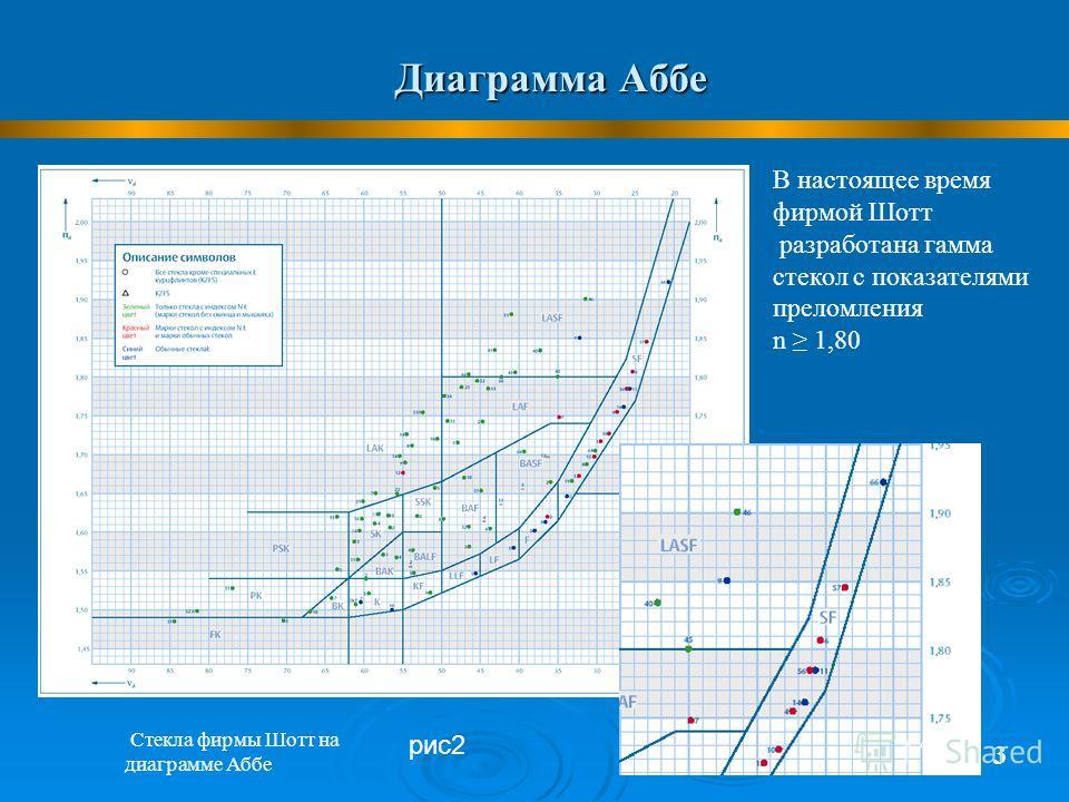 Диаграмма Аббе 3 Стекла фирмы Шотт на диаграмме Аббе В настоящее время фирмой Шотт разработана гамма стекол с показателями преломления n 1,80 рис2