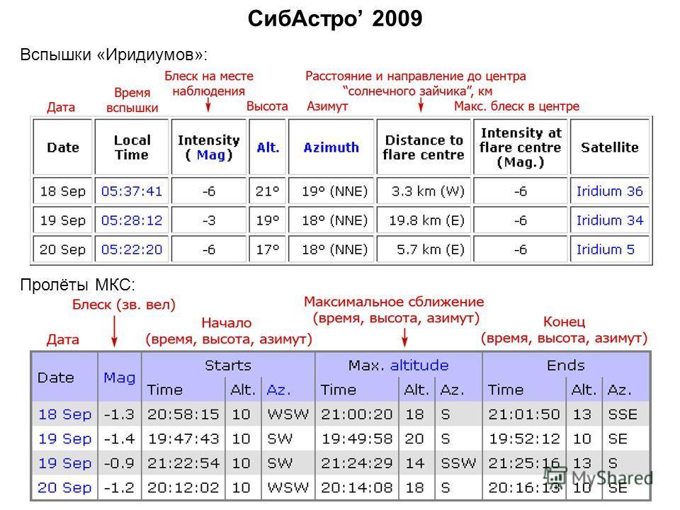 СибАстро 2009 Вспышки «Иридиумов»: Пролёты МКС: