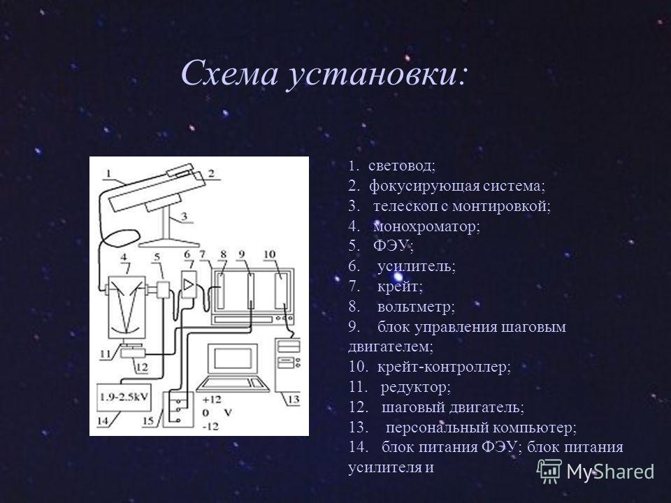 1. световод; 2. фокусирующая система; 3. телескоп с монтировкой; 4. монохроматор; 5. ФЭУ; 6. усилитель; 7. крейт; 8. вольтметр; 9. блок управления шаговым двигателем; 10. крейт-контроллер; 11. редуктор; 12. шаговый двигатель; 13. персональный компьют