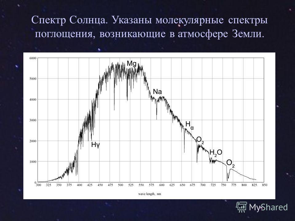 Спектр Солнца. Указаны молекулярные спектры поглощения, возникающие в атмосфере Земли.