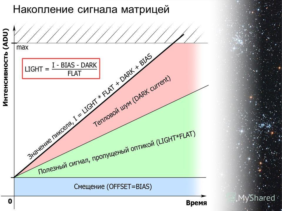 Накопление сигнала матрицей