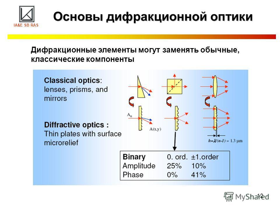 12 Основы дифракционной оптики IA&E SB RAS Дифракционные элементы могут заменять обычные, классические компоненты