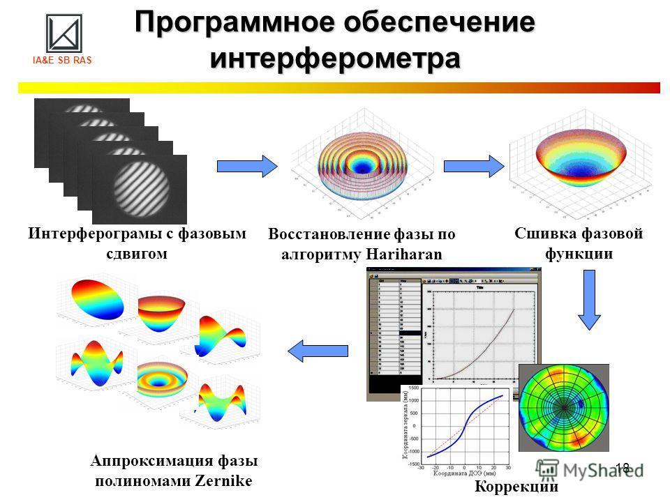 18 Программное обеспечение интерферометра Сшивка фазовой функции Восстановление фазы по алгоритму Hariharan Аппроксимация фазы полиномами Zernike Интерферограмы с фазовым сдвигом Коррекции IA&E SB RAS