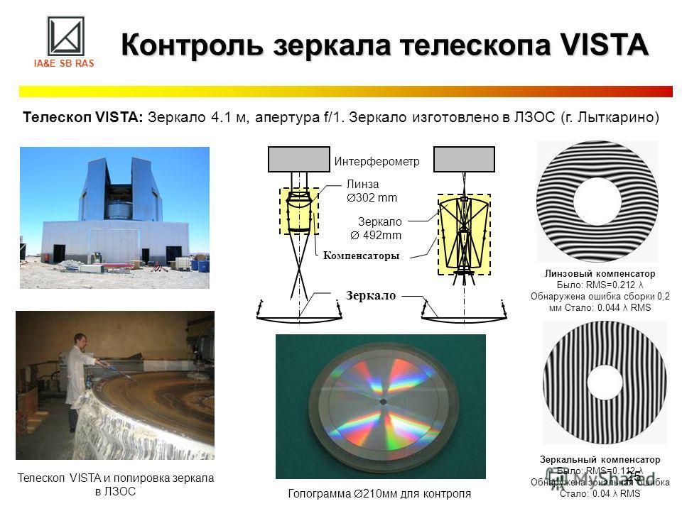 25 Контроль зеркала телескопа VISTA IA&E SB RAS Телескоп VISTA: Зеркало 4.1 м, апертура f/1. Зеркало изготовлено в ЛЗОС (г. Лыткарино) Интерферометр Линза 302 mm Компенсаторы Зеркало 492mm Линзовый компенсатор Было: RMS=0.212 λ Обнаружена ошибка сбор