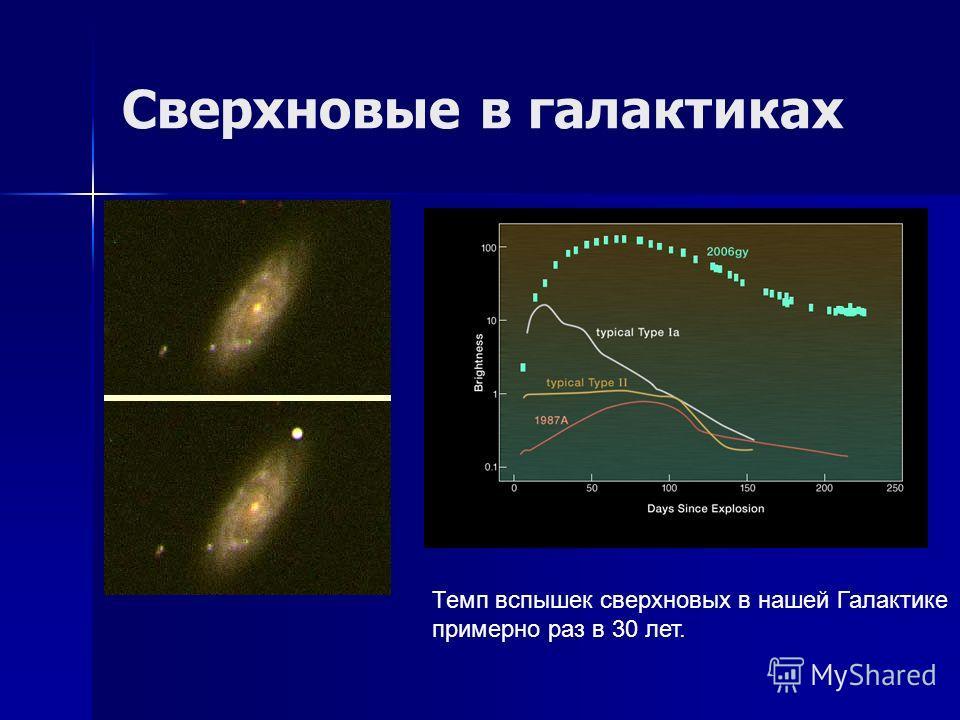 Сверхновые в галактиках Темп вспышек сверхновых в нашей Галактике примерно раз в 30 лет.