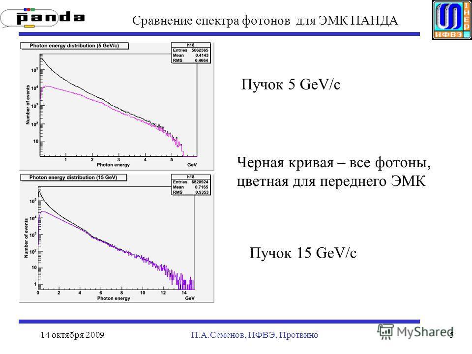 14 октября 2009П.А.Семенов, ИФВЭ, Протвино5 Сравнение спектра фотонов для ЭМК ПАНДА Черная кривая – все фотоны, цветная для переднего ЭМК Пучок 5 GeV/c Пучок 15 GeV/c