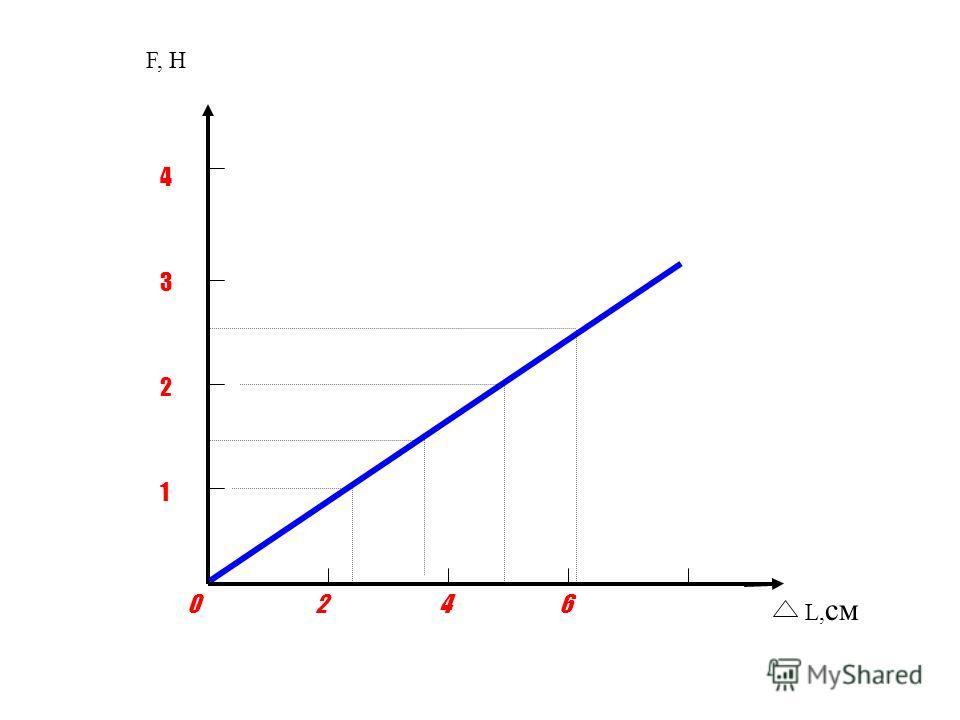 1 2 3 4 0 6 4 2 L, см F, H