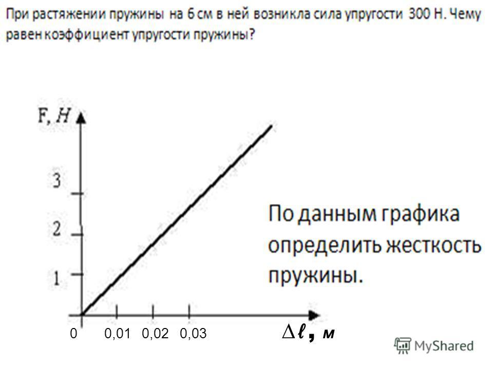 0 0,01 0,02 0,03, м