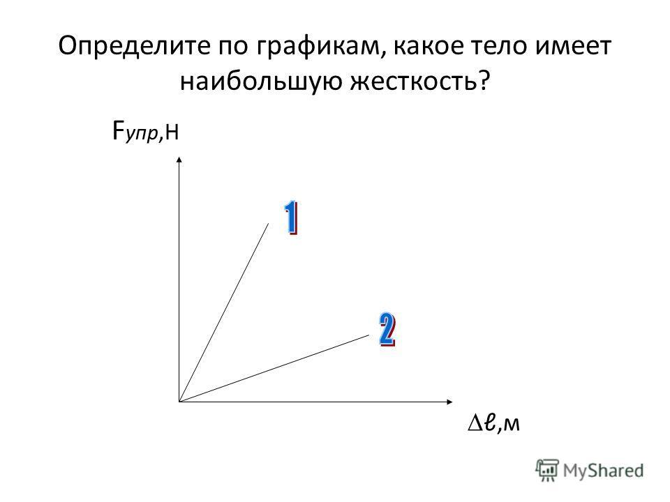 Определите по графикам, какое тело имеет наибольшую жесткость? F упр,Н,м