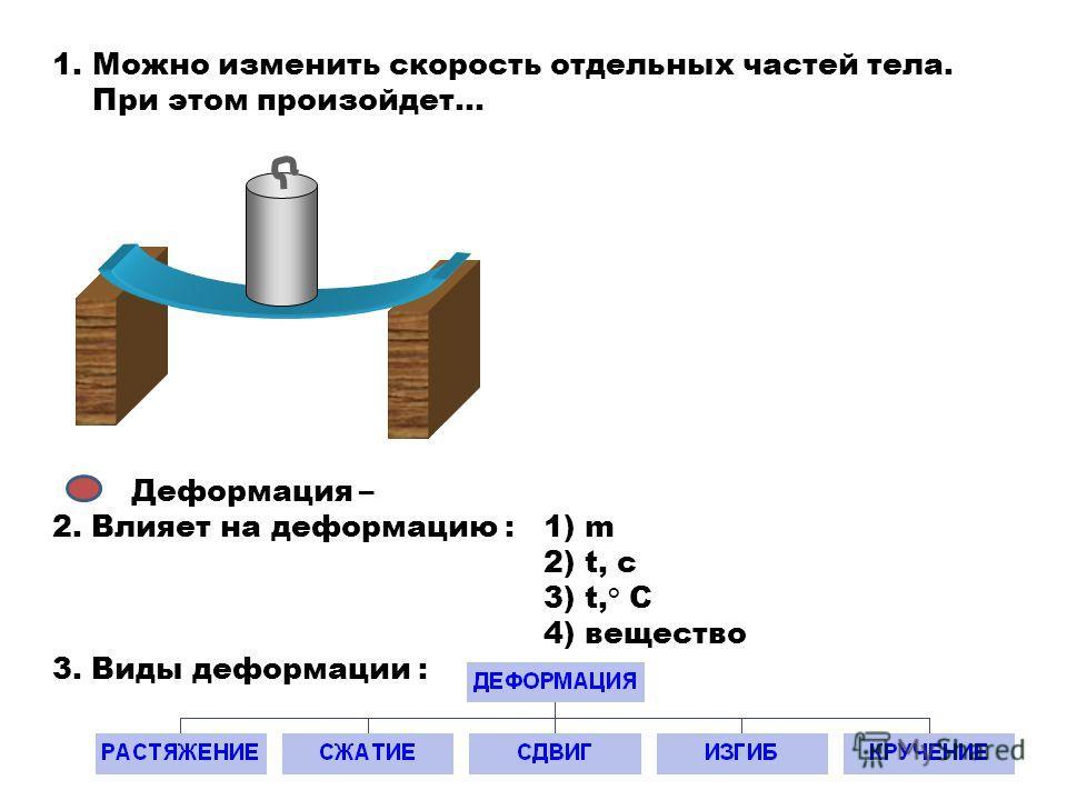 1.Можно изменить скорость отдельных частей тела. При этом произойдет… Деформация – 2. Влияет на деформацию : 1) m 2) t, c 3) t,° C 4) вещество 3. Виды деформации :