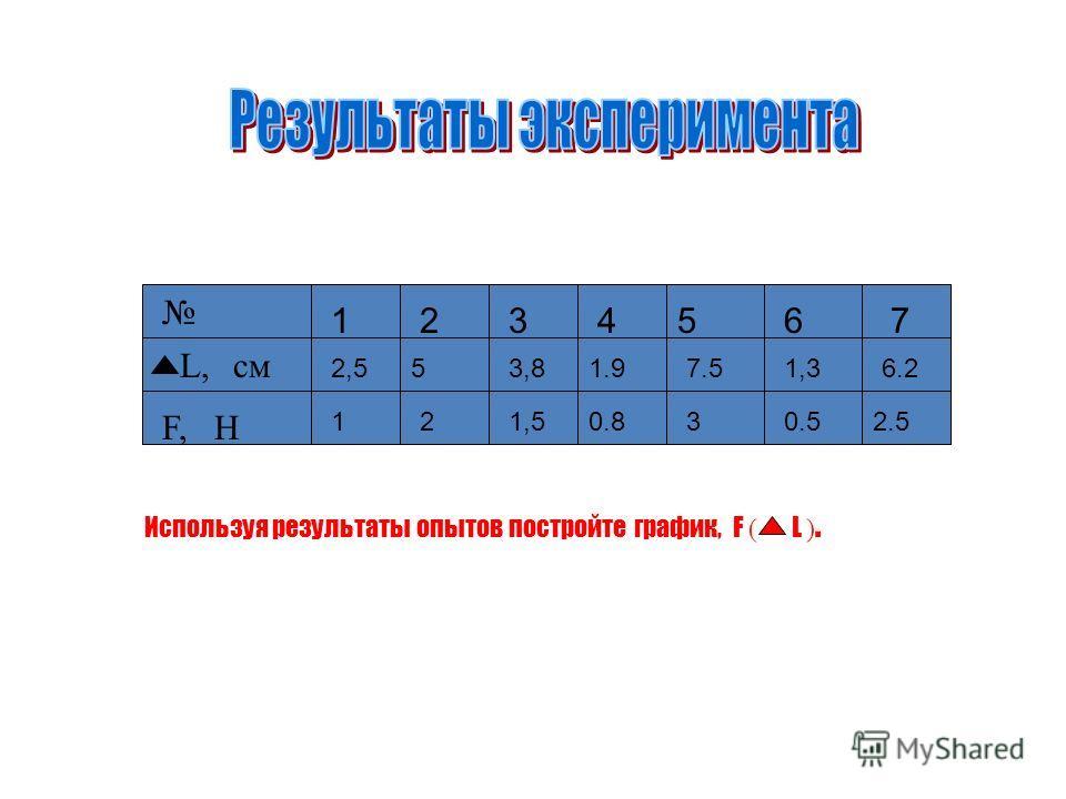 12 34567 L,см F, H 2,553,81.97.51,36.2 121,50.830.52.5 Используя результаты опытов постройте график, F ( L ).