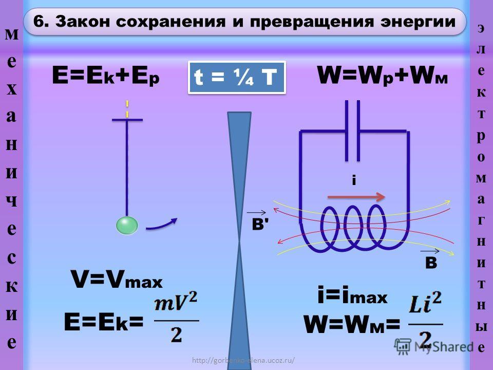 6. Закон сохранения и превращения энергии http://gorbenko-elena.ucoz.ru/ t = ¼ T E=E k +E p W=W p +W м V=V max E=E k = i i=i max W=W м = B i B'