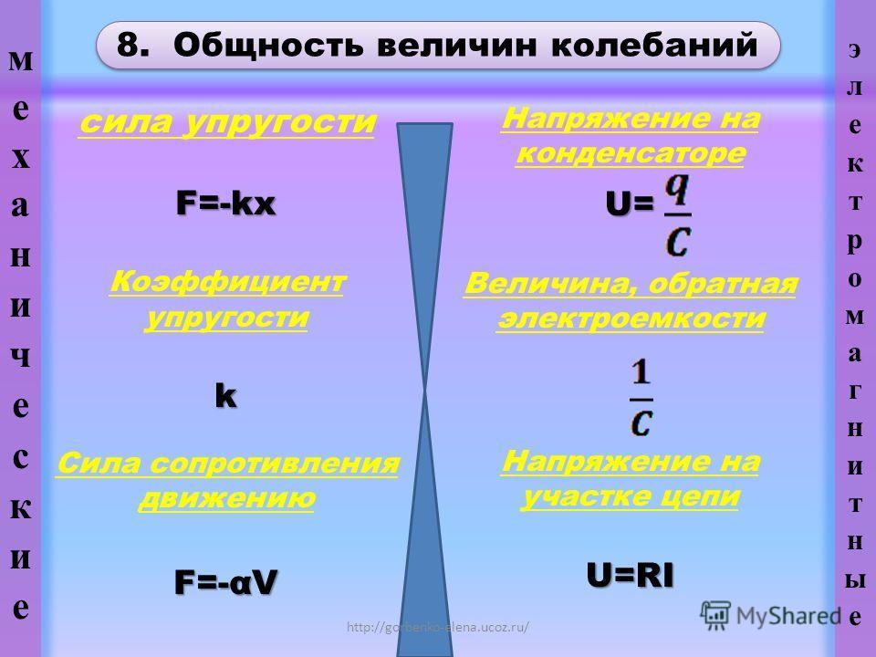 8. Общность величин колебаний Напряжение на конденсатореU= Величина, обратная электроемкости Напряжение на участке цепиU=RI http://gorbenko-elena.ucoz.ru/ сила упругостиF=-kx Коэффициент упругостиk Сила сопротивления движению F=-αV