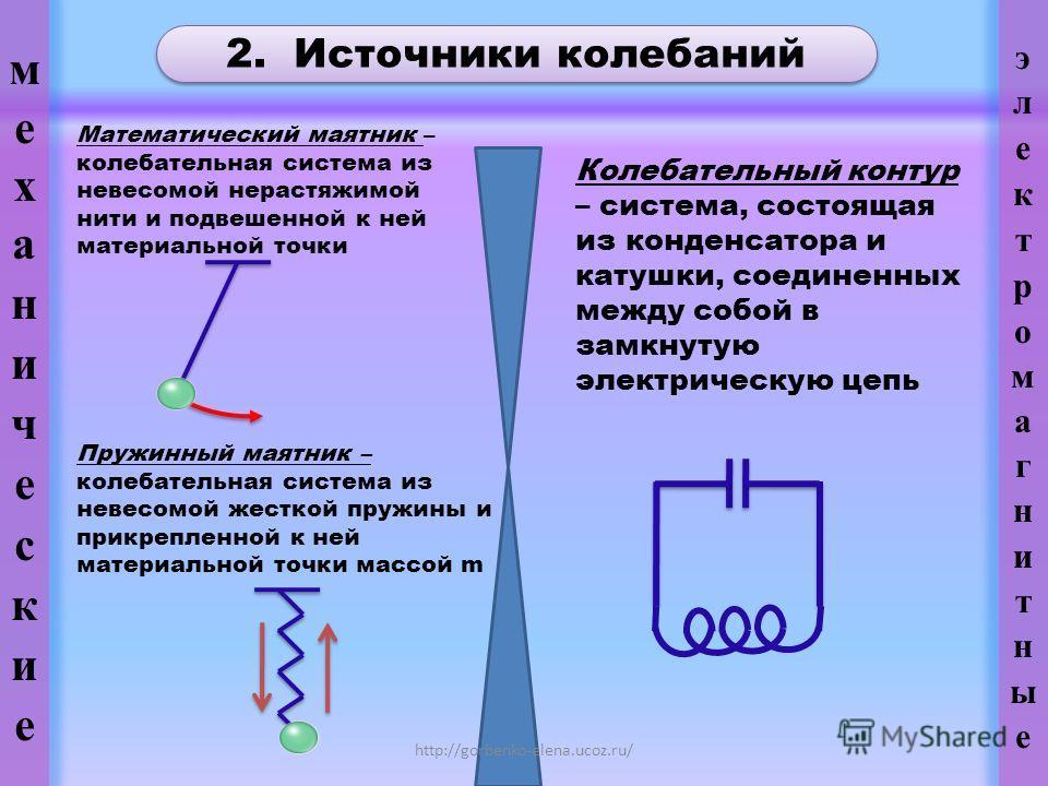2. Источники колебаний Пружинный маятник – колебательная система из невесомой жесткой пружины и прикрепленной к ней материальной точки массой m Колебательный контур – система, состоящая из конденсатора и катушки, соединенных между собой в замкнутую э