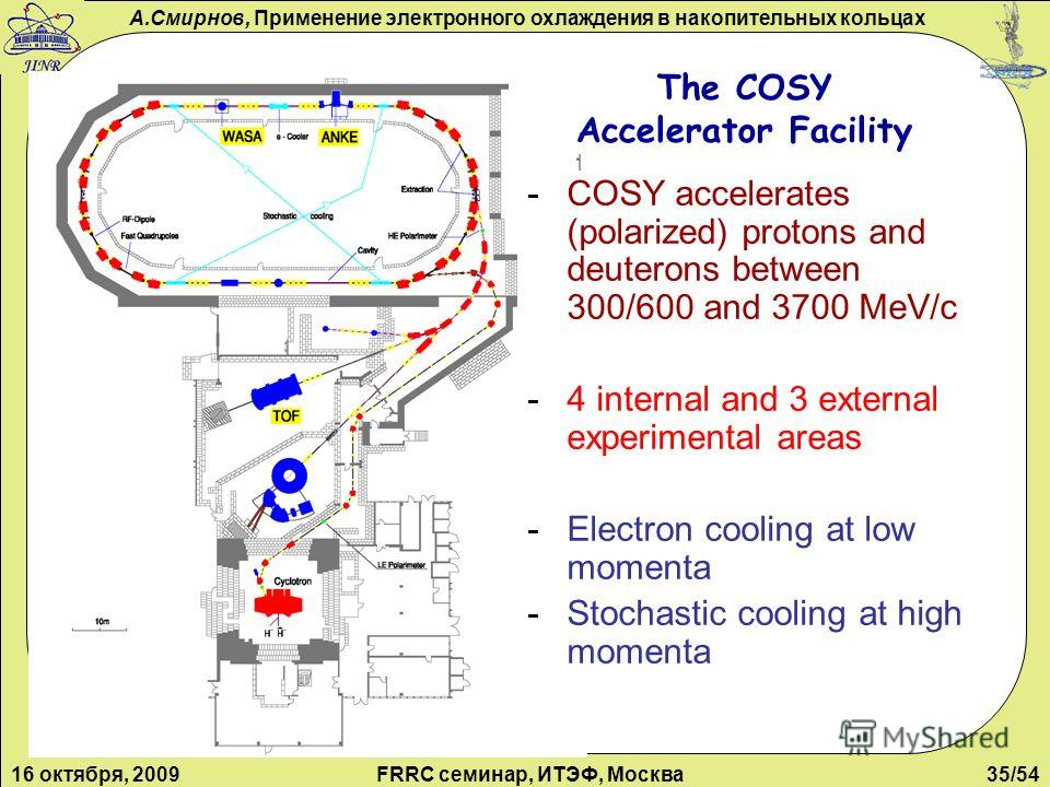 А.Смирнов, Применение электронного охлаждения в накопительных кольцах 16 октября, 2009FRRC семинар, ИТЭФ, Москва35/54 The COSY Accelerator Facility -COSY accelerates (polarized) protons and deuterons between 300/600 and 3700 MeV/c -4 internal and 3 e