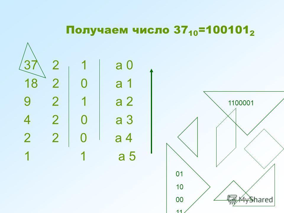 Получаем число 37 10 =100101 2 3721 а 0 1820 а 1 9 21 а 2 4 20 а 3 2 2 0 а 4 1 1 а 5 1100001 01 10 00 11