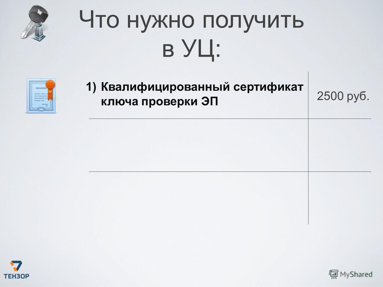 1)Квалифицированный сертификат ключа проверки ЭП 2500 руб. Что нужно получить в УЦ: