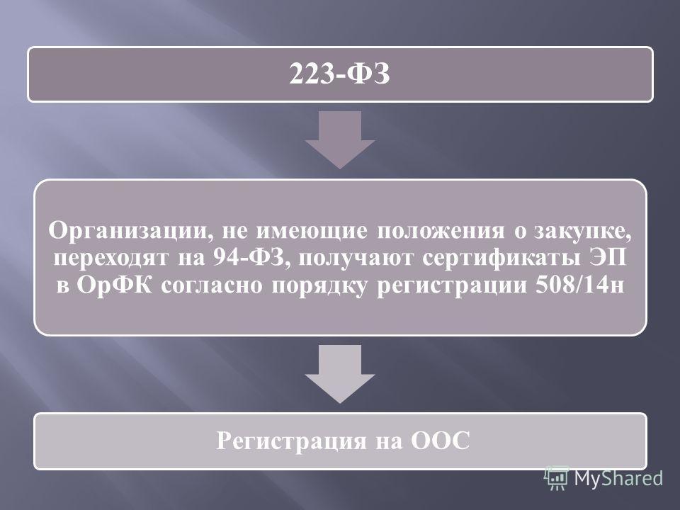 223-ФЗ Организации, не имеющие положения о закупке, переходят на 94-ФЗ, получают сертификаты ЭП в ОрФК согласно порядку регистрации 508/14н Регистрация на ООС