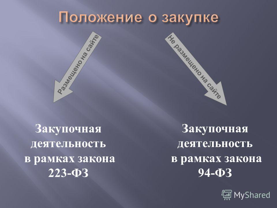 Закупочная деятельность в рамках закона 223-ФЗ Закупочная деятельность в рамках закона 94-ФЗ