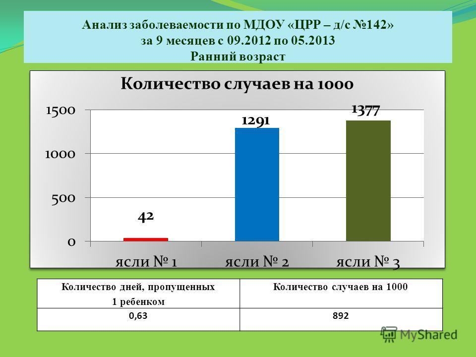 Количество случаев на 1000 Анализ заболеваемости по МДОУ «ЦРР – д/с 142» за 9 месяцев с 09.2012 по 05.2013 Ранний возраст Количество дней, пропущенных 1 ребенком Количество случаев на 1000 0,63892