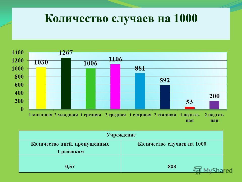 Количество случаев на 1000 Учреждение Количество дней, пропущенных 1 ребенком Количество случаев на 1000 0,57803