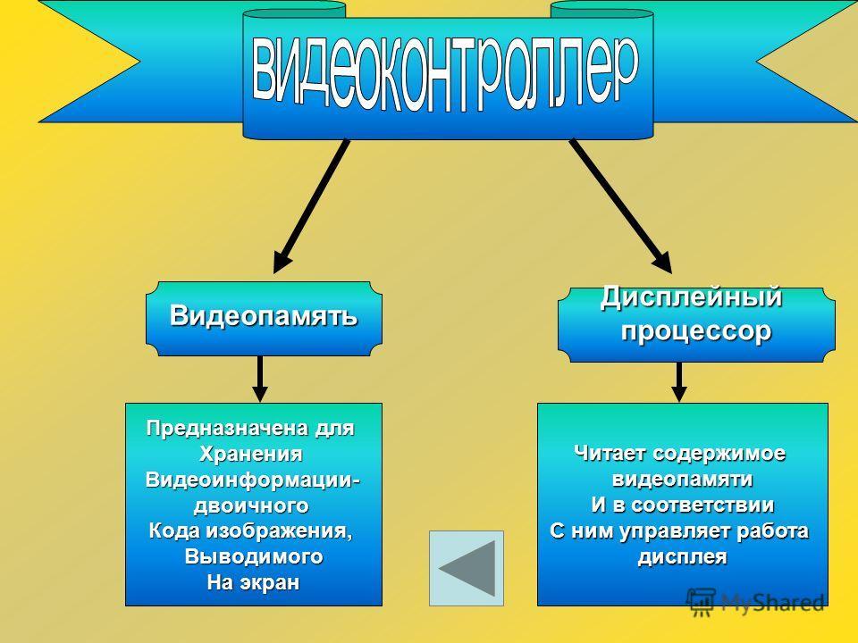 Кодирование графических изображений Видеопиксель (,,picture element,,)-элемент рисунка Монохромное Изображение (черно-белый монитор) Цветное изображение (RGB-МОНИТОР)