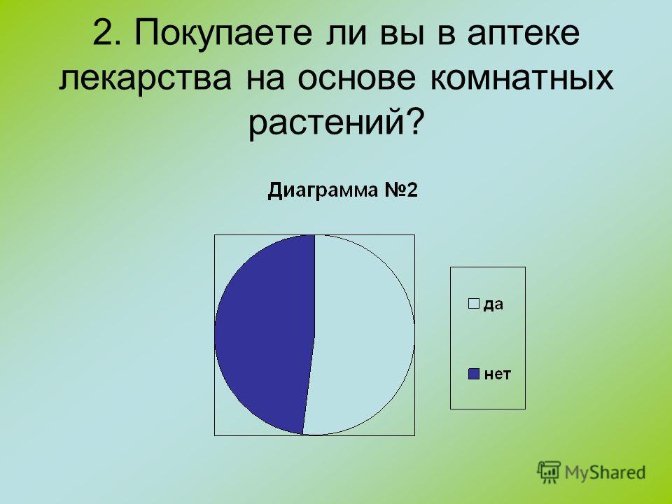 2. Покупаете ли вы в аптеке лекарства на основе комнатных растений?