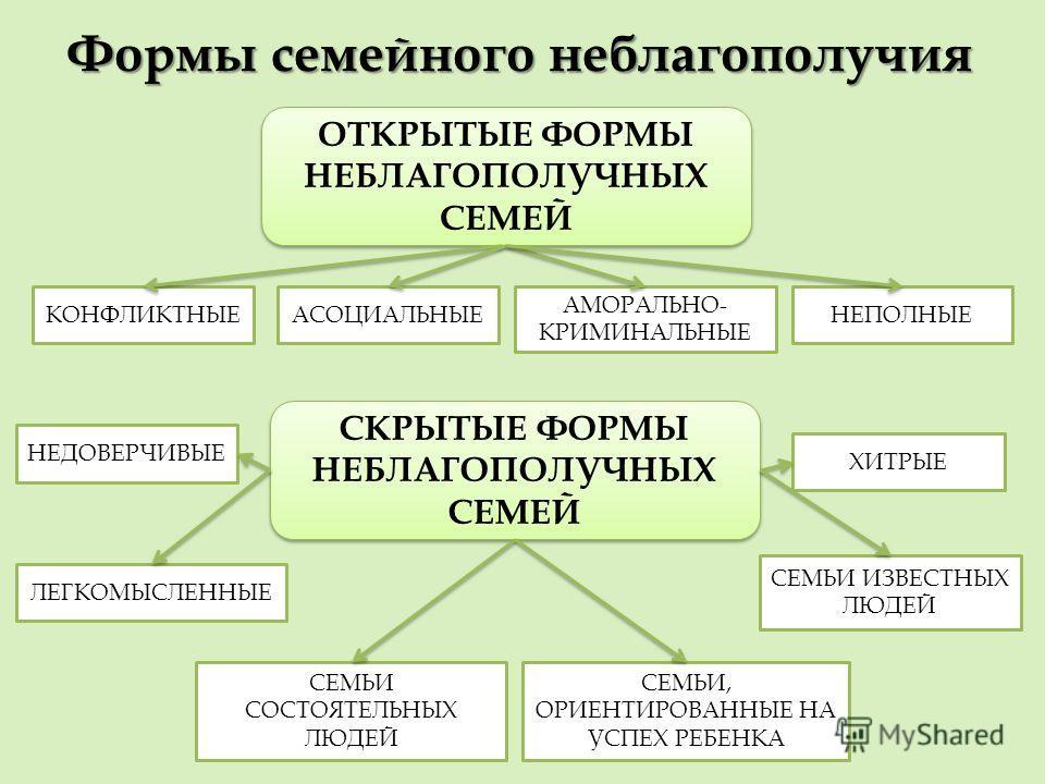 Формы семейного неблагополучия ОТКРЫТЫЕ ФОРМЫ НЕБЛАГОПОЛУЧНЫХ СЕМЕЙ СКРЫТЫЕ ФОРМЫ НЕБЛАГОПОЛУЧНЫХ СЕМЕЙ КОНФЛИКТНЫЕАСОЦИАЛЬНЫЕ АМОРАЛЬНО- КРИМИНАЛЬНЫЕ НЕПОЛНЫЕ НЕДОВЕРЧИВЫЕ ЛЕГКОМЫСЛЕННЫЕ ХИТРЫЕ СЕМЬИ, ОРИЕНТИРОВАННЫЕ НА УСПЕХ РЕБЕНКА СЕМЬИ ИЗВЕСТНЫХ