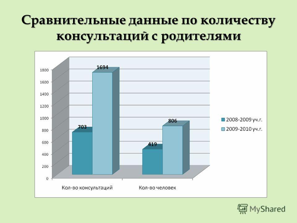 Сравнительные данные по количеству консультаций с родителями
