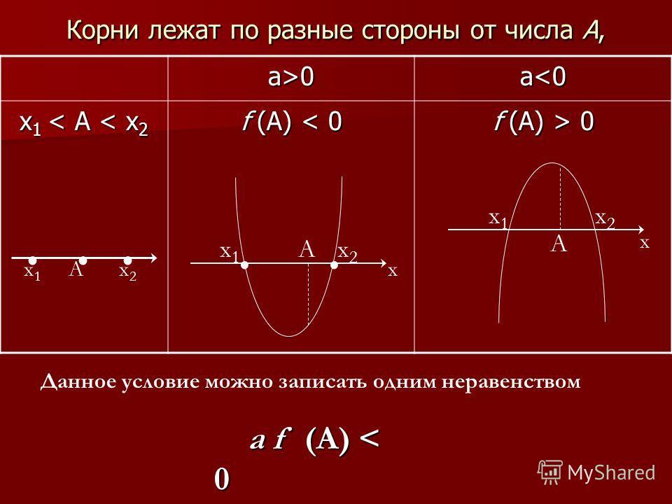 Корни лежат по разные стороны от числа А, а>0а>0а>0а>0 а 0 х1х1 х2х2 А... х1х1.. х2х2 х А А х1х1 х2х2 х Данное условие можно записать одним неравенством а f (A) < 0 а f (A) < 0