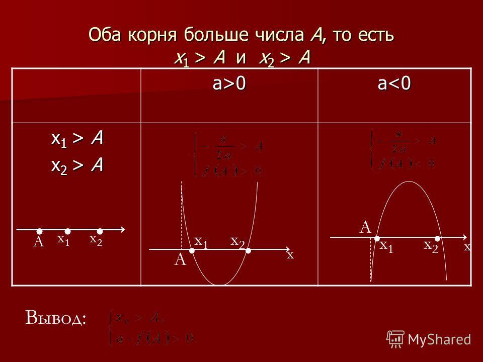 Оба корня больше числа А, то есть х1 > A и и и и х2 > A а>0а>0а>0а>0 а А х 2 > А.. х1х1 х2х2 А. А х1х1.. х2х2 х.. А х1х1 х2х2 х Вывод: