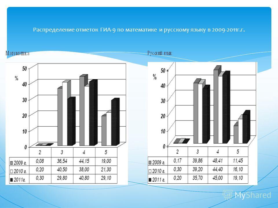 Распределение отметок ГИА-9 по математике и русскому языку в 2009-2011г.г.